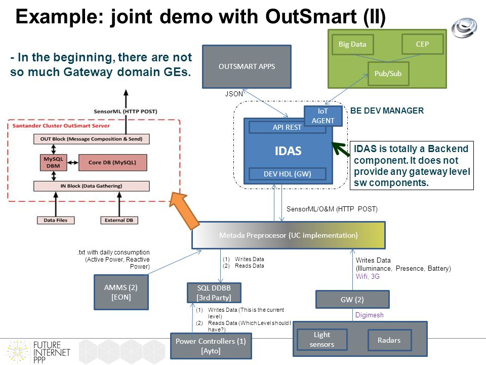 Example: joint demo with OutSmart (II) (1)Writes Data (This is the current level) (2)Reads Data (Which Level should I have?) GPRS IDAS API REST DEV HDL (GW) Metada Preprocesor (UC implementation) AMMS (2) [EON] Radars Power Controllers (1) [Ayto] SensorML/O&M (HTTP POST).txt with daily consumption (Active Power, Reactive Power) Writes Data (Illuminance, Presence, Battery) Wifi, 3G GW (2) SQL DDBB [3rd Party] Digimesh Light sensors (1)Writes Data (2)Reads Data OUTSMART APPS JSON Pub/Sub CEP Big Data - In the beginning, there are not so much Gateway domain GEs.
