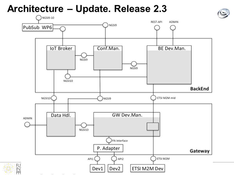 Architecture – Update. Release 2.3