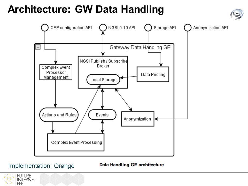 Architecture: GW Data Handling Implementation: Orange