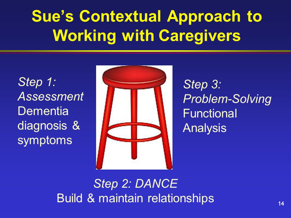 Step 2: DANCE Build & maintain relationships Step 3: Problem-Solving Functional Analysis Sue's Contextual Approach to Working with Caregivers Step 1: Assessment Dementia diagnosis & symptoms 14