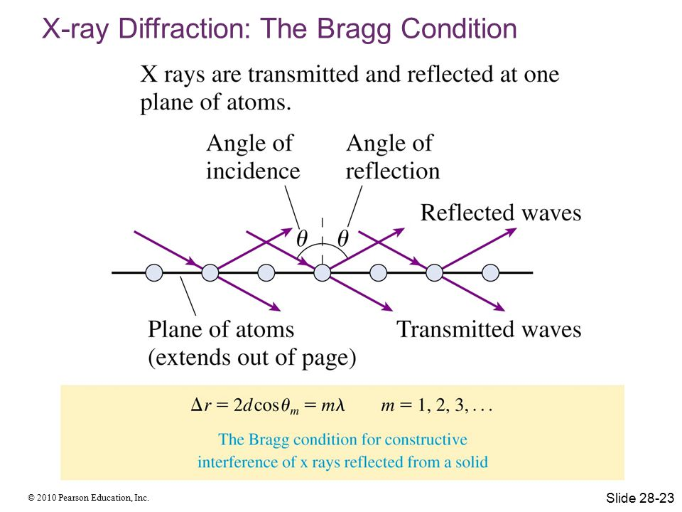 © 2010 Pearson Education, Inc. X-ray Diffraction: The Bragg Condition Slide 28-23