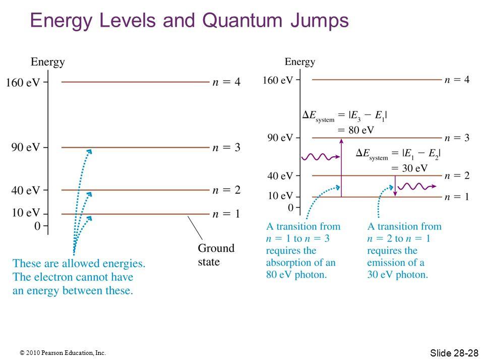 © 2010 Pearson Education, Inc. Energy Levels and Quantum Jumps Slide 28-28