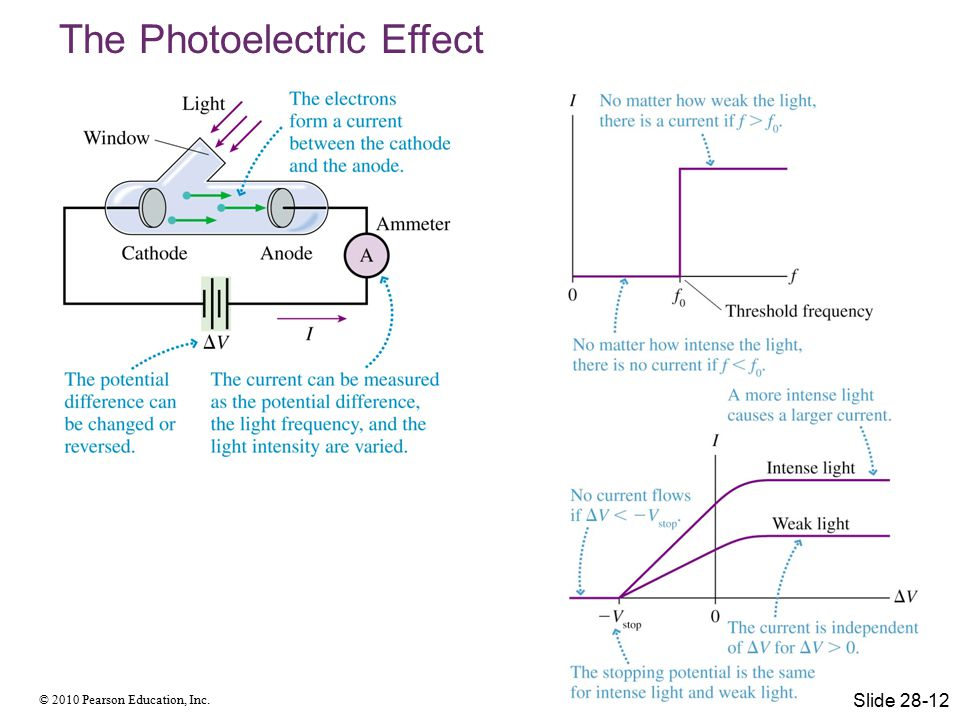 © 2010 Pearson Education, Inc. The Photoelectric Effect Slide 28-12