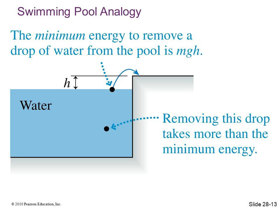 © 2010 Pearson Education, Inc. Swimming Pool Analogy Slide 28-13