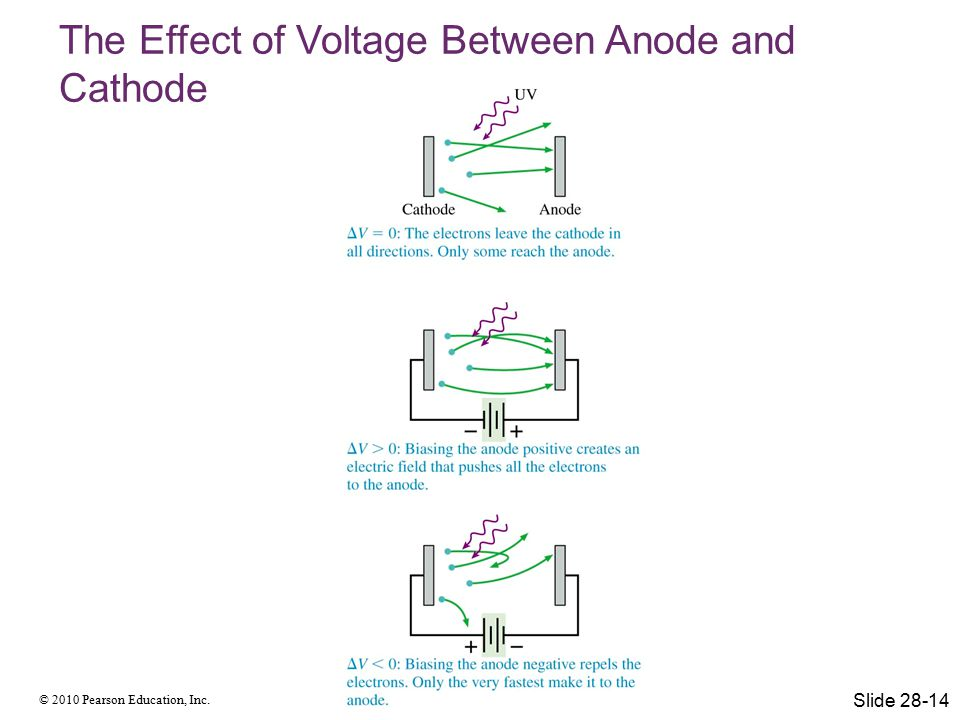 © 2010 Pearson Education, Inc. The Effect of Voltage Between Anode and Cathode Slide 28-14
