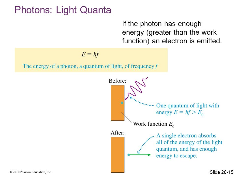 © 2010 Pearson Education, Inc. Photons: Light Quanta If the photon has enough energy (greater than the work function) an electron is emitted. Slide 28
