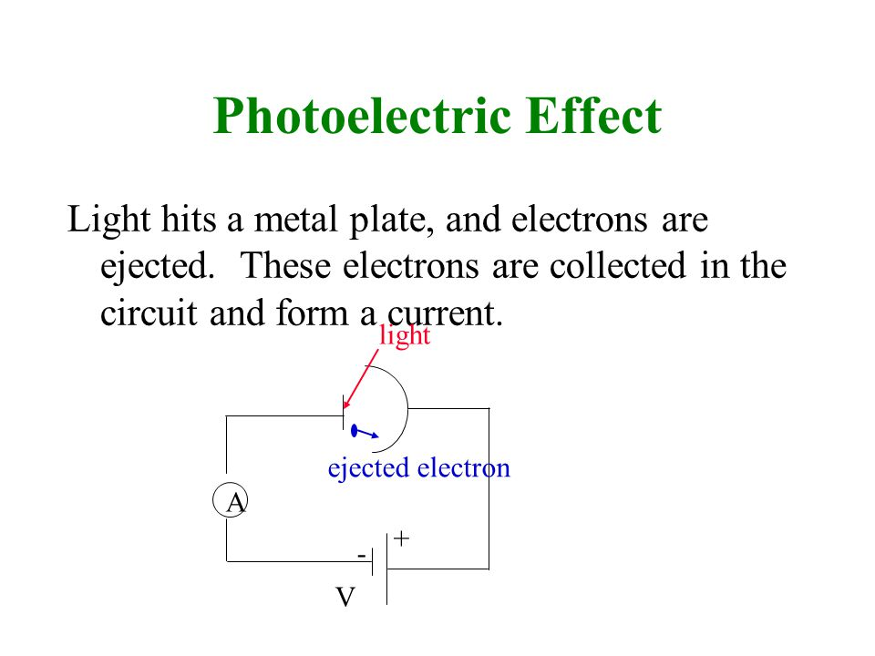Photoelectric Effect Light hits a metal plate, and electrons are ejected. These electrons are collected in the circuit and form a current. A light + -