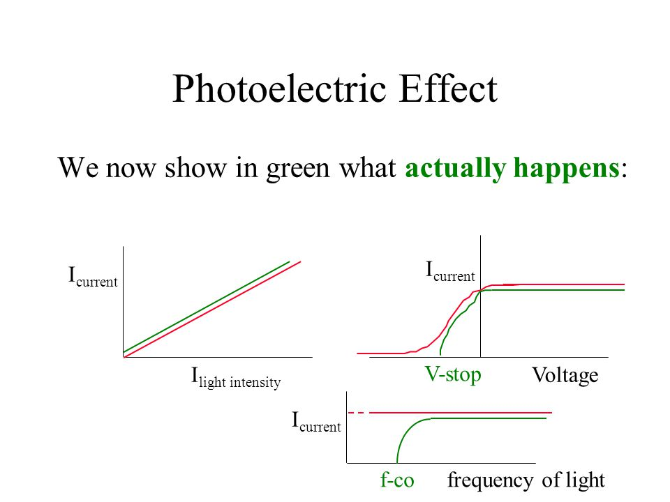 Photoelectric Effect We now show in green what actually happens: I current I light intensity I current Voltage I current frequency of light V-stop f-c