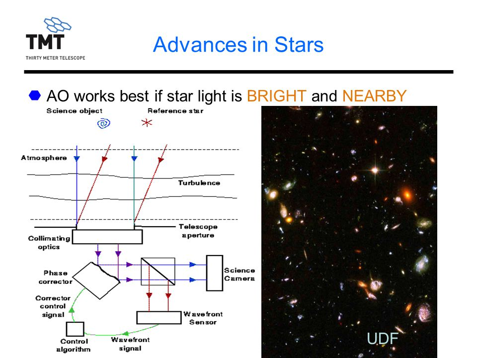 RASC, Victoria, 1/08/06 Advances in Stars UDF AO works best if star light is BRIGHT and NEARBY