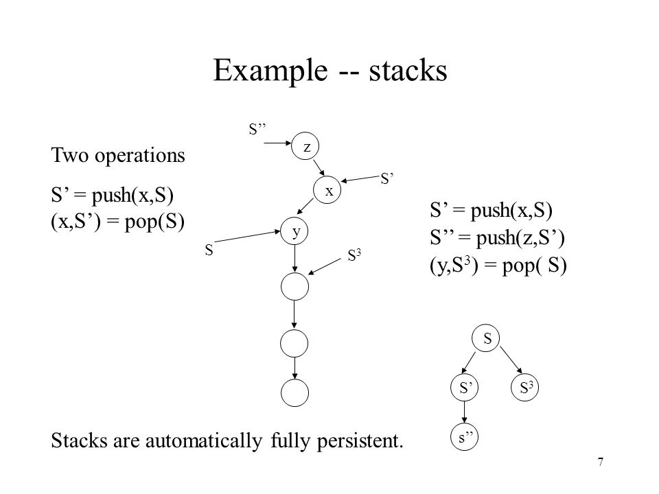 7 Example -- stacks Two operations S' = push(x,S) (x,S') = pop(S) y S x S' S' = push(x,S) S'' = push(z,S') z S'' (y,S 3 ) = pop( S) S3S3 Stacks are automatically fully persistent.