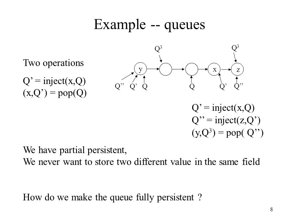 8 Example -- queues Two operations Q' = inject(x,Q) (x,Q') = pop(Q) Q y Q' = inject(x,Q) (y,Q 3 ) = pop( Q'') Q Q'' = inject(z,Q') Q' x Q'' z Q3Q3 Q3Q3 We have partial persistent, We never want to store two different value in the same field How do we make the queue fully persistent ?
