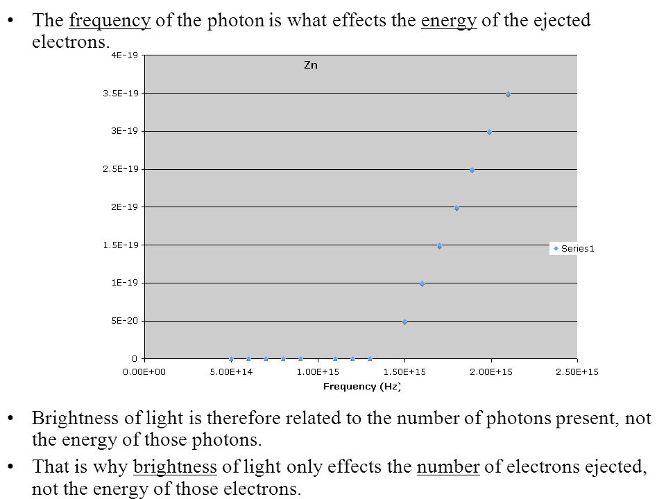 The frequency of the photon is what effects the energy of the ejected electrons. Brightness of light is therefore related to the number of photons pre