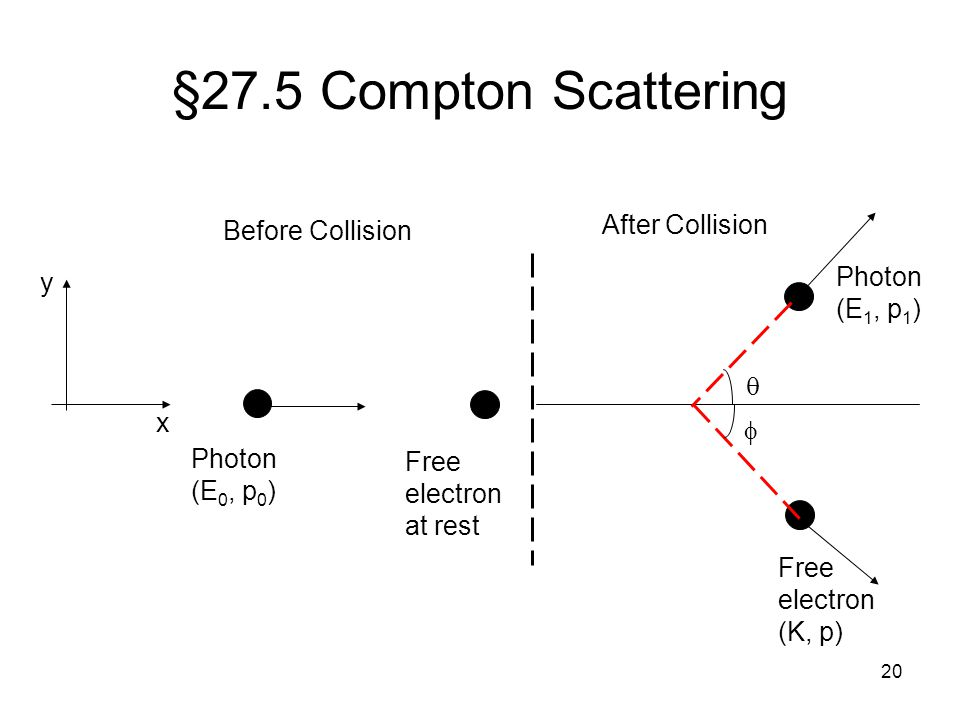 20 §27.5 Compton Scattering x y Before Collision After Collision Photon (E 0, p 0 ) Free electron at rest Photon (E 1, p 1 ) Free electron (K, p)  