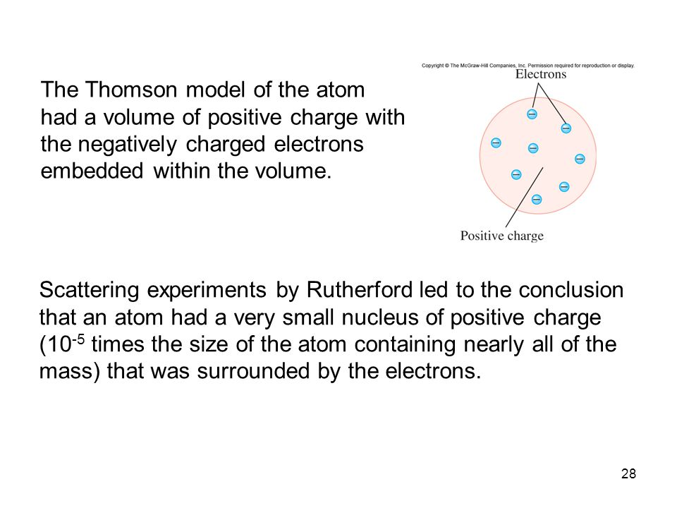 28 The Thomson model of the atom had a volume of positive charge with the negatively charged electrons embedded within the volume.