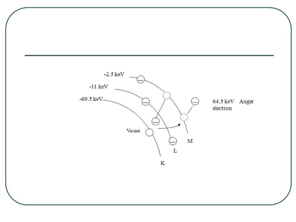 – – – – – Vacant -2.5 keV -11 keV -69.5 keV 64.5 keV Auger electron K L M