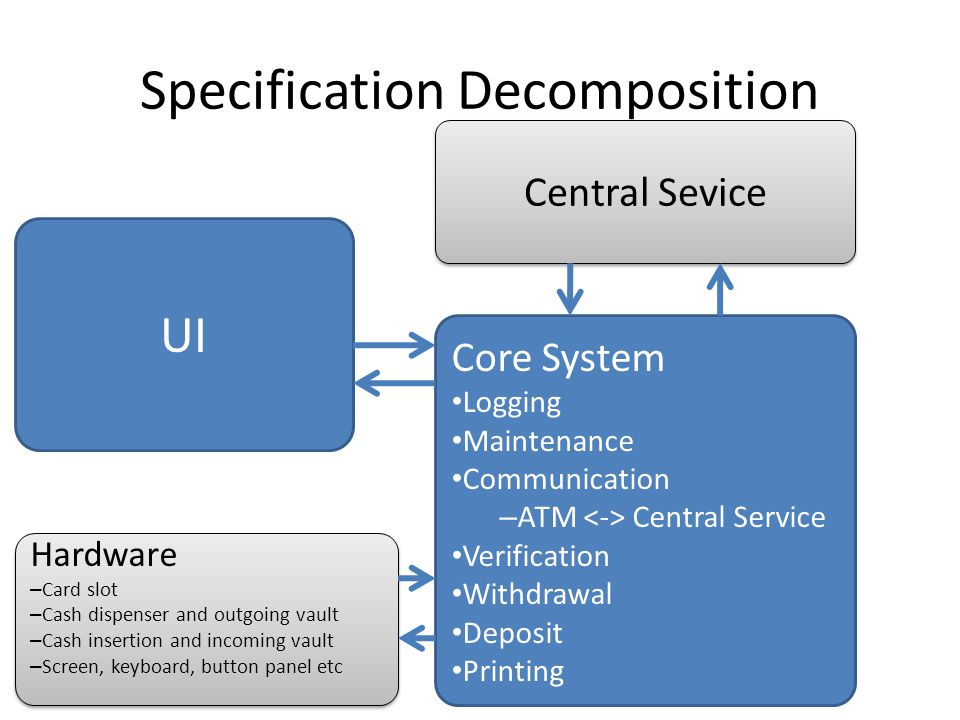 Specification Decomposition Hardware – Card slot – Cash dispenser and outgoing vault – Cash insertion and incoming vault – Screen, keyboard, button panel etc Hardware – Card slot – Cash dispenser and outgoing vault – Cash insertion and incoming vault – Screen, keyboard, button panel etc Core System Logging Maintenance Communication – ATM Central Service Verification Withdrawal Deposit Printing UI Central Sevice