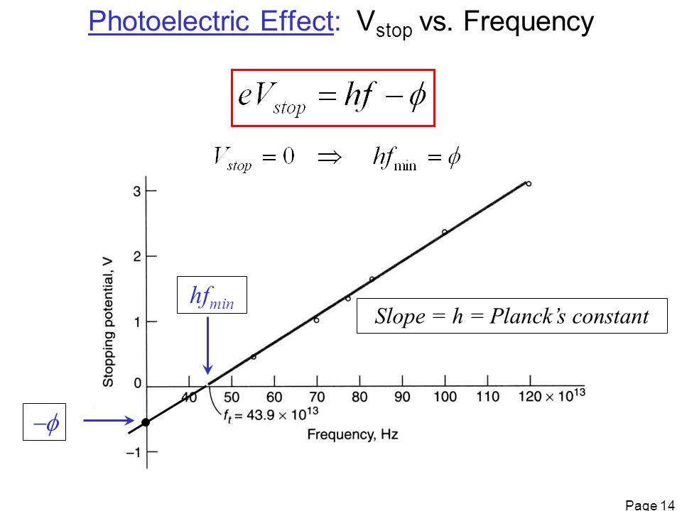 Page 14 Photoelectric Effect: V stop vs. Frequency Slope = h = Planck's constant hf min 