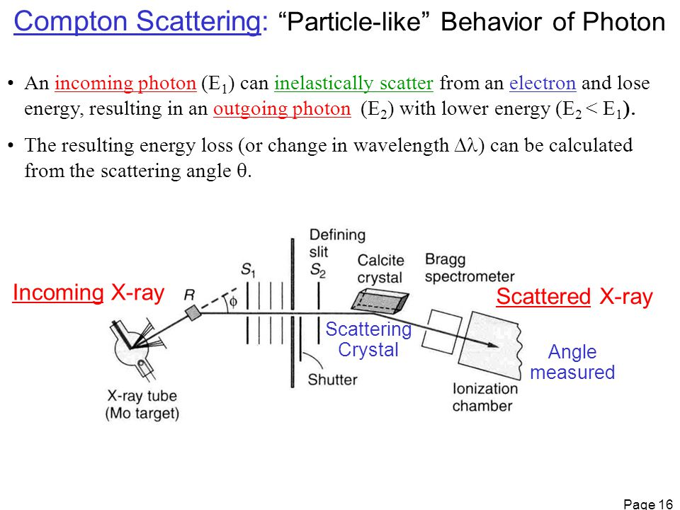 Page 16 Compton Scattering: Particle-like Behavior of Photon An incoming photon (E 1 ) can inelastically scatter from an electron and lose energy, resulting in an outgoing photon (E 2 ) with lower energy (E 2 < E 1  The resulting energy loss (or change in wavelength  ) can be calculated from the scattering angle  Angle measured Scattering Crystal Incoming X-ray Scattered X-ray