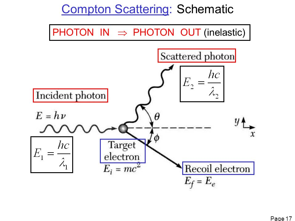 Page 17 Compton Scattering: Schematic PHOTON IN  PHOTON OUT (inelastic)
