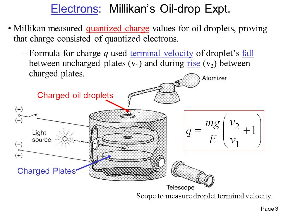 Page 3 Charged oil droplets Charged Plates Scope to measure droplet terminal velocity.
