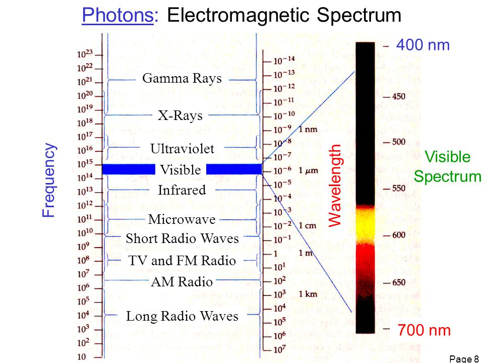 Page 9 Photoelectric Effect: Particle Behavior of Photon PHOTON IN  ELECTRON OUT Photoelectric effect experiment shows quantum nature of light, or existence of energy packets called photons.
