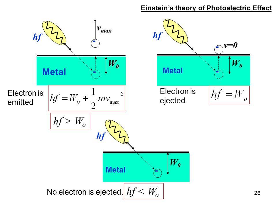 26 - hf v max - Metal W0W0W0W0 - hf v=0 - Metal W0W0 hf- Metal W0W0 hf < W o hf > W o Electron is emitted Electron is ejected. No electron is ejected.