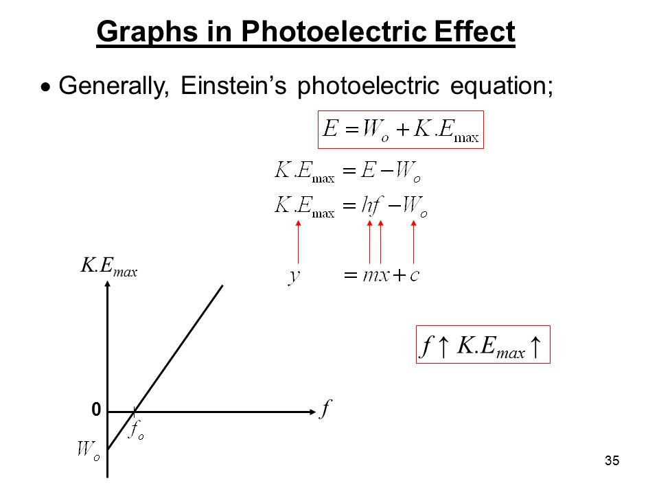 35 Graphs in Photoelectric Effect  Generally, Einstein's photoelectric equation; f ↑ K.E max ↑ K.E max f 0