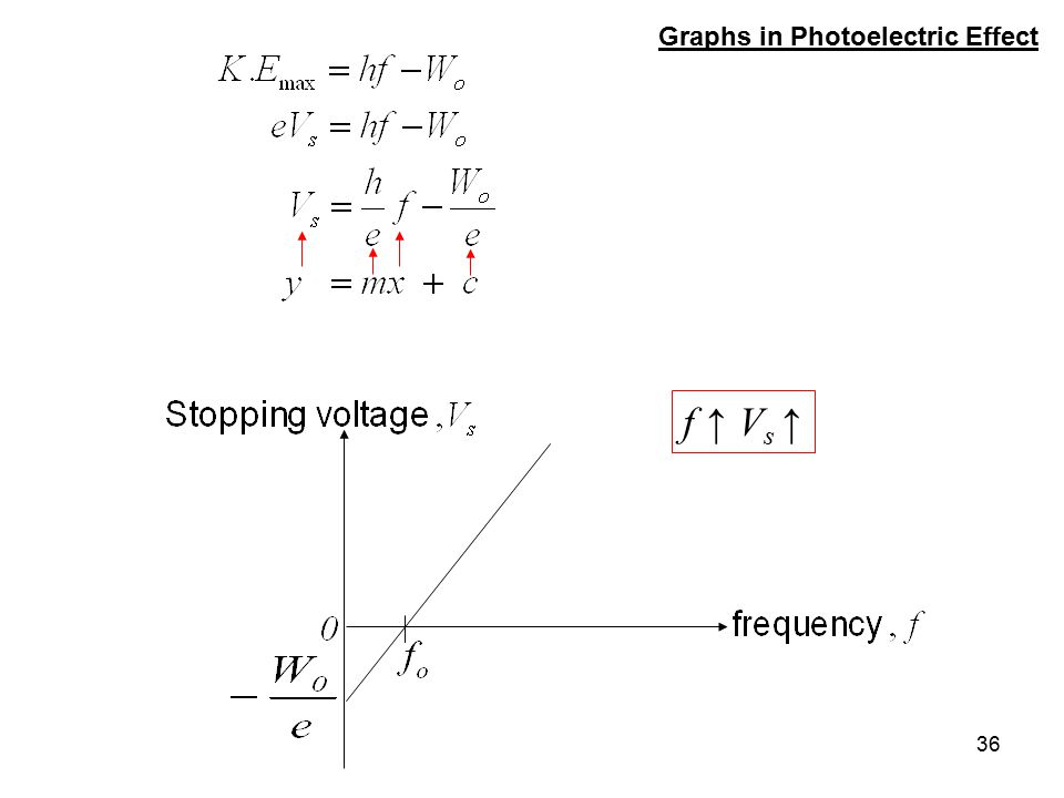36 Graphs in Photoelectric Effect f ↑ V s ↑