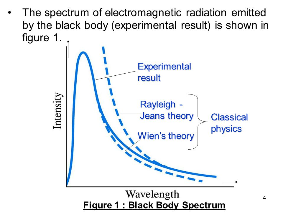 45 EXPLAIN the failure of classical theory to justify the photoelectric effect.
