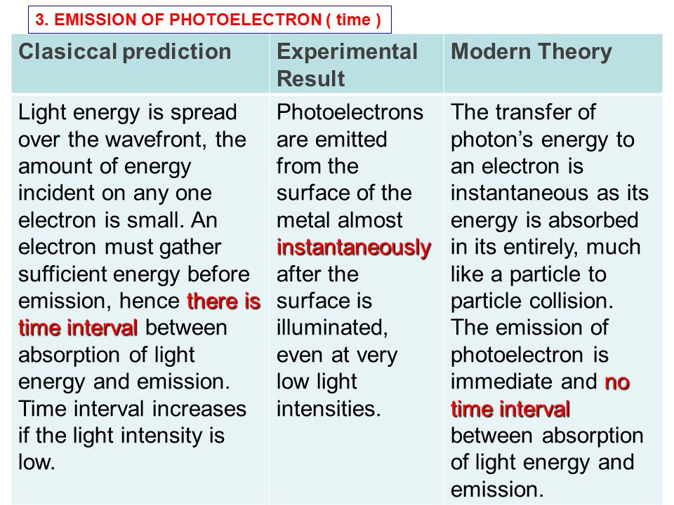 47 Clasiccal predictionExperimental Result Modern Theory there is time interval Light energy is spread over the wavefront, the amount of energy incide