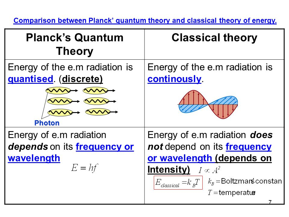 8 According to this assumptions, the quantum E of the energy for radiation of frequency f is given by where Planck's quantum theory