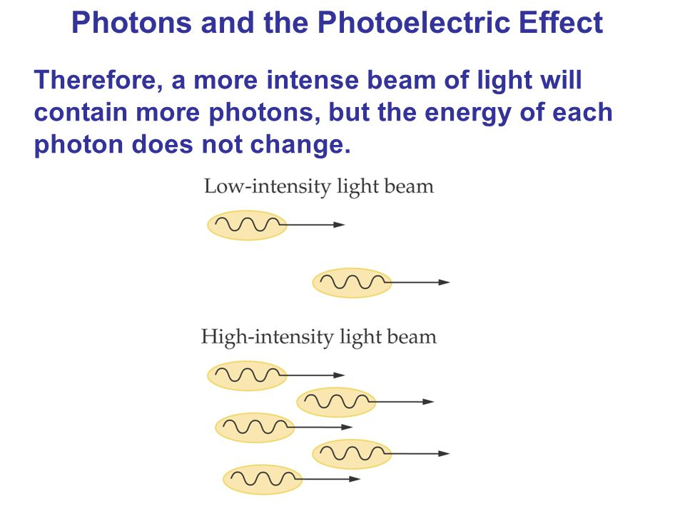 Photons and the Photoelectric Effect Therefore, a more intense beam of light will contain more photons, but the energy of each photon does not change.