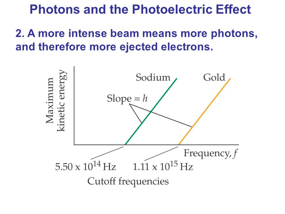 Photons and the Photoelectric Effect 2. A more intense beam means more photons, and therefore more ejected electrons.