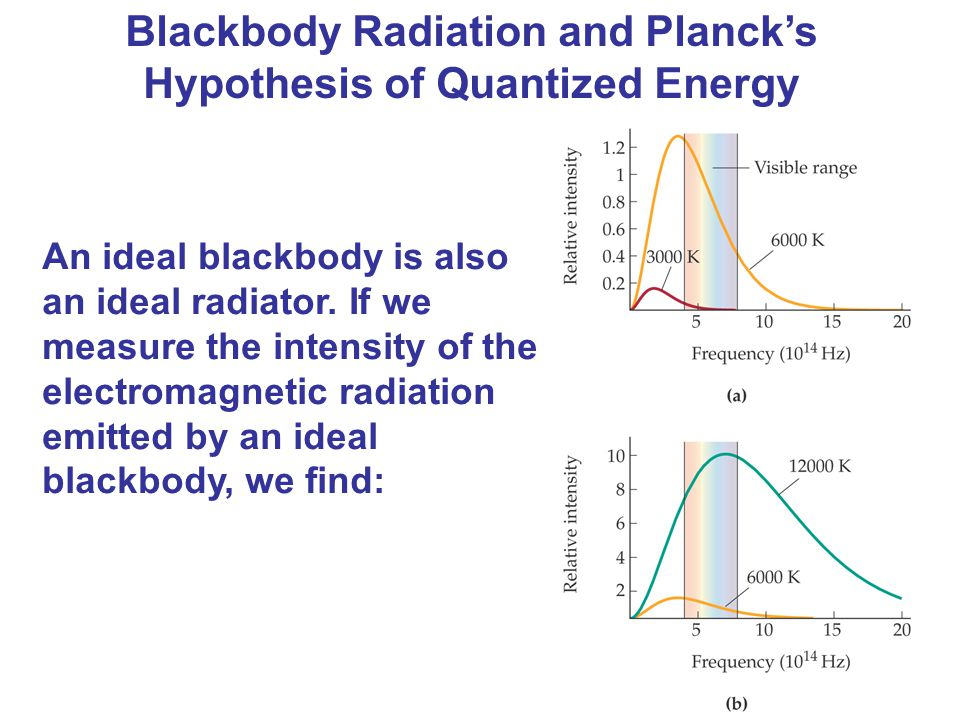 Blackbody Radiation and Planck's Hypothesis of Quantized Energy An ideal blackbody is also an ideal radiator. If we measure the intensity of the elect