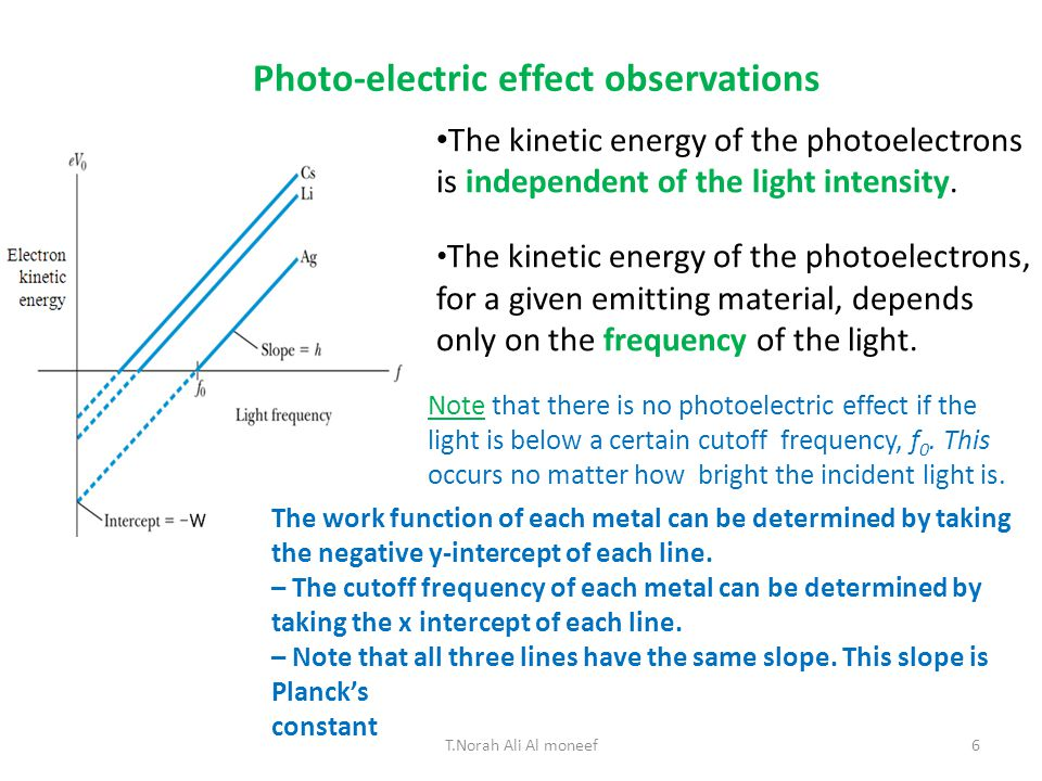 5 Interestingly, it was found that K max does not depend upon the intensity of the incident light.