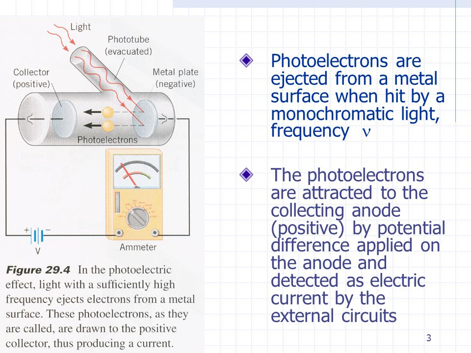 3 Photoelectrons are ejected from a metal surface when hit by a monochromatic light, frequency The photoelectrons are attracted to the collecting anode (positive) by potential difference applied on the anode and detected as electric current by the external circuits