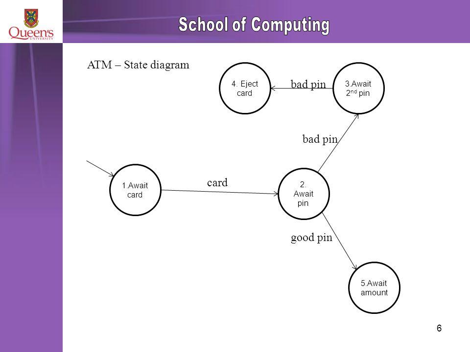 6 ATM – State diagram 1.Await card 4. Eject card 3.Await 2 nd pin 5.Await amount 2.