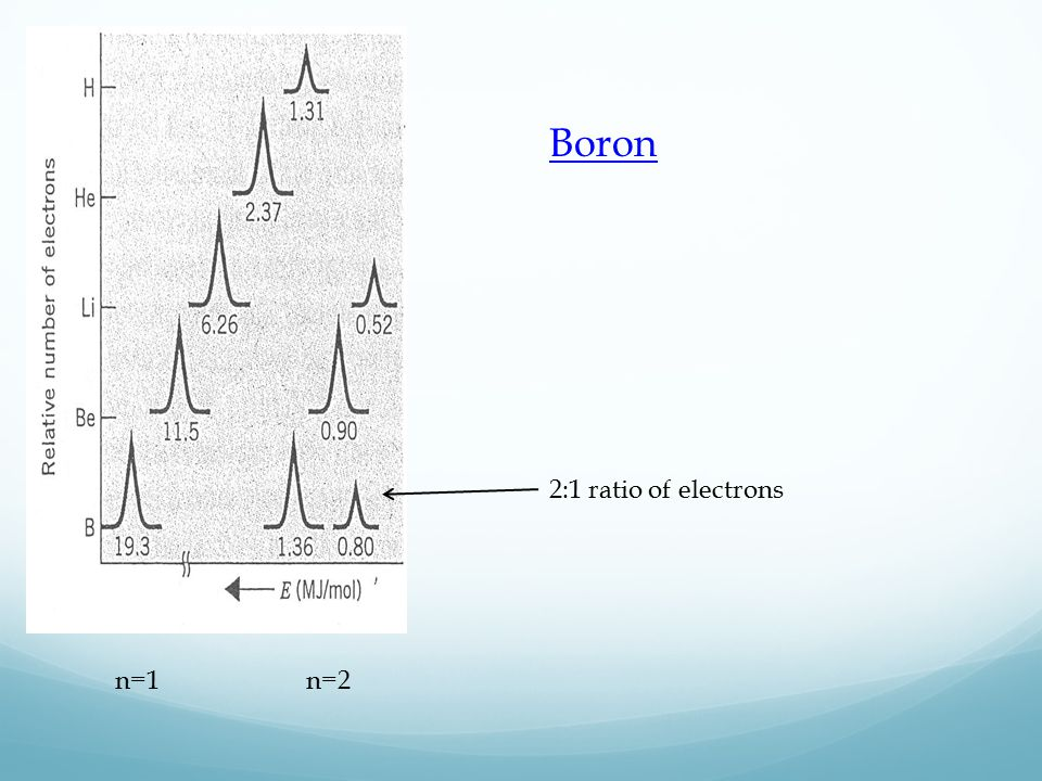 2:1 ratio of electrons n=2n=1 Boron