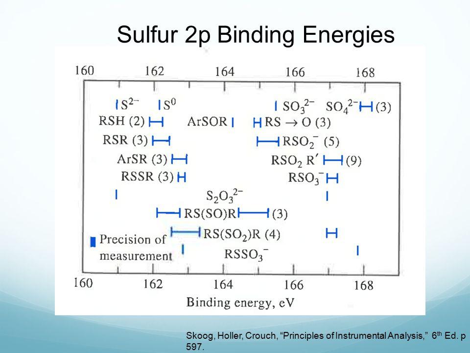 """Sulfur 2p Binding Energies Skoog, Holler, Crouch, """"Principles of Instrumental Analysis,"""" 6 th Ed. p 597."""
