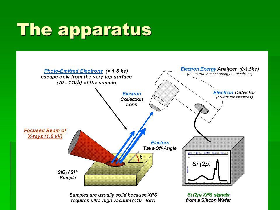 The apparatus