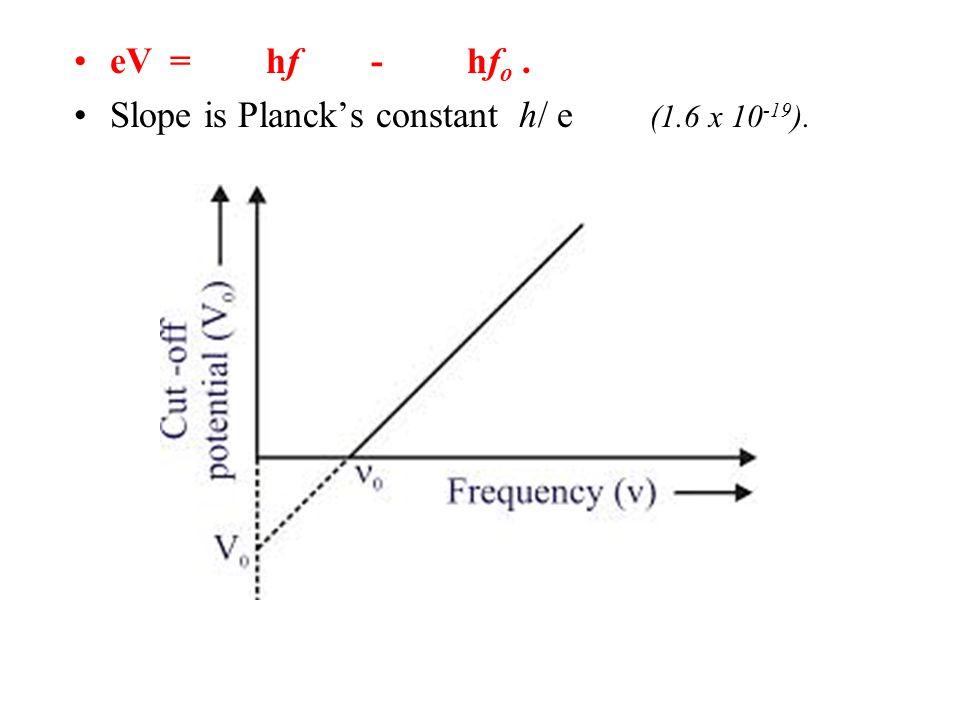 eV = hf - hf o. Slope is Planck's constant h/ e (1.6 x 10 -19 ).
