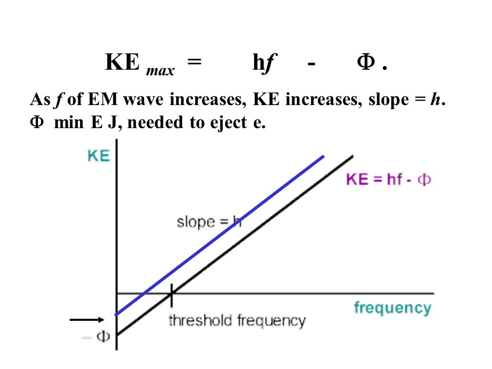 As f of EM wave increases, KE increases, slope = h.  min E J, needed to eject e. KE max = hf - .