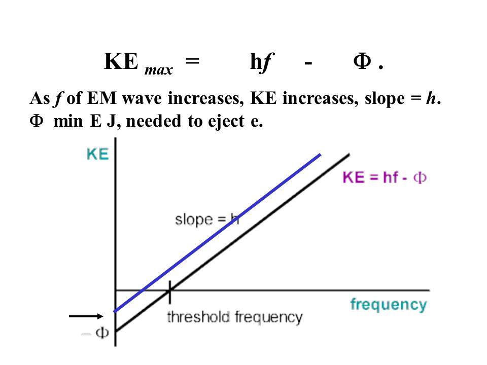As f of EM wave increases, KE increases, slope = h.  min E J, needed to eject e. KE max = hf - .