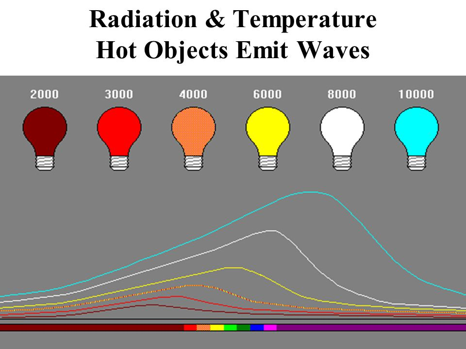 Radiation & Temperature Hot Objects Emit Waves