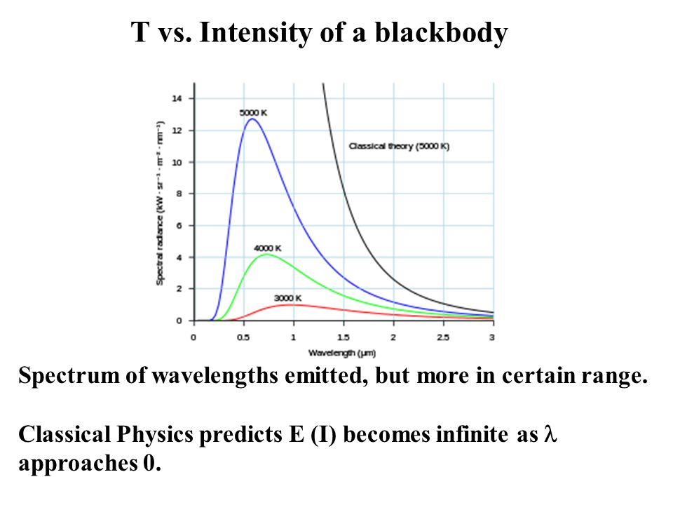 T vs. Intensity of a blackbody Spectrum of wavelengths emitted, but more in certain range.