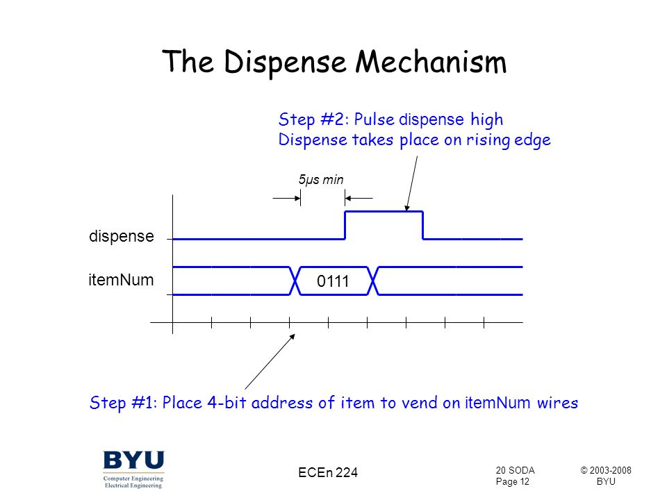 © 2003-2008 BYU 20 SODA Page 12 ECEn 224 The Dispense Mechanism itemNum 0111 dispense 5μs min Step #1: Place 4-bit address of item to vend on itemNum wires Step #2: Pulse dispense high Dispense takes place on rising edge