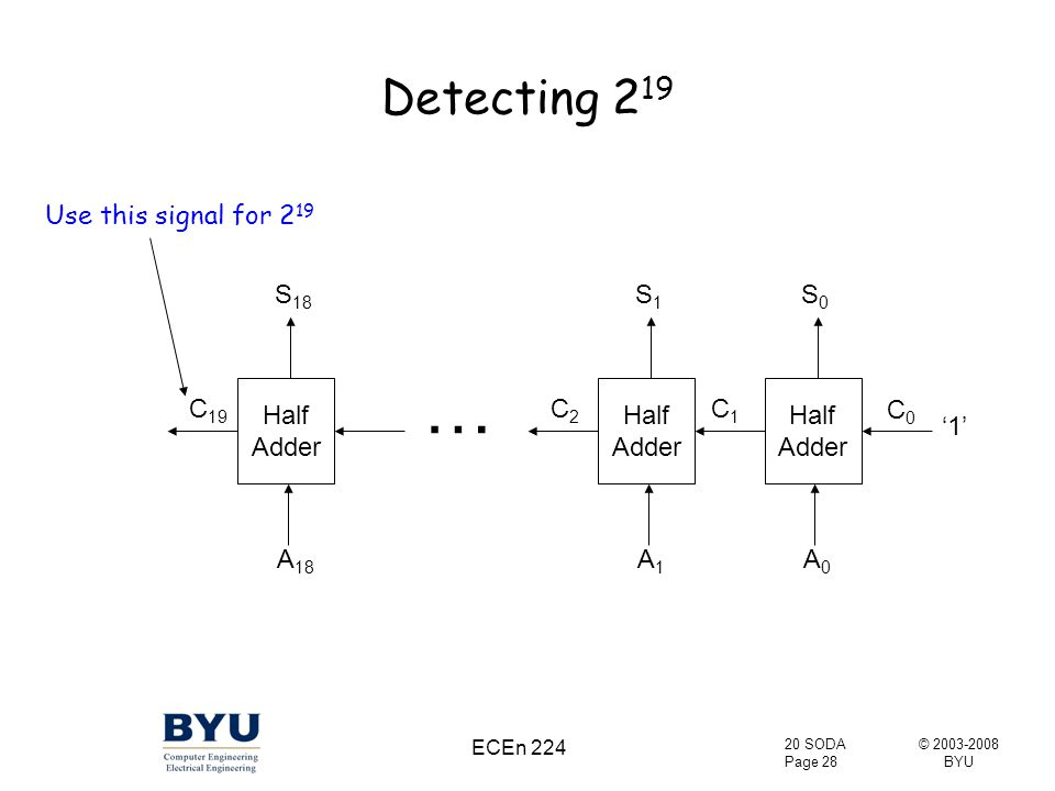 © 2003-2008 BYU 20 SODA Page 28 ECEn 224 Detecting 2 19 Half Adder A0A0 S0S0 C1C1 '1' Half Adder A1A1 S1S1 C2C2 A 18 S 18 C 19 Use this signal for 2 19 C0C0 …