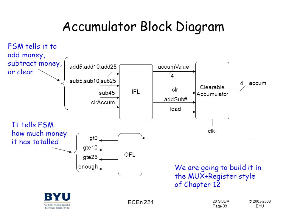 © 2003-2008 BYU 20 SODA Page 39 ECEn 224 Accumulator Block Diagram 4 4 OFL gt0 gte10 gte25 enough accum Clearable Accumulator addSub# clk clr IFL add5,add10,add25 sub5,sub10,sub25 sub45 clrAccum accumValue load FSM tells it to add money, subtract money, or clear It tells FSM how much money it has totalled We are going to build it in the MUX+Register style of Chapter 12