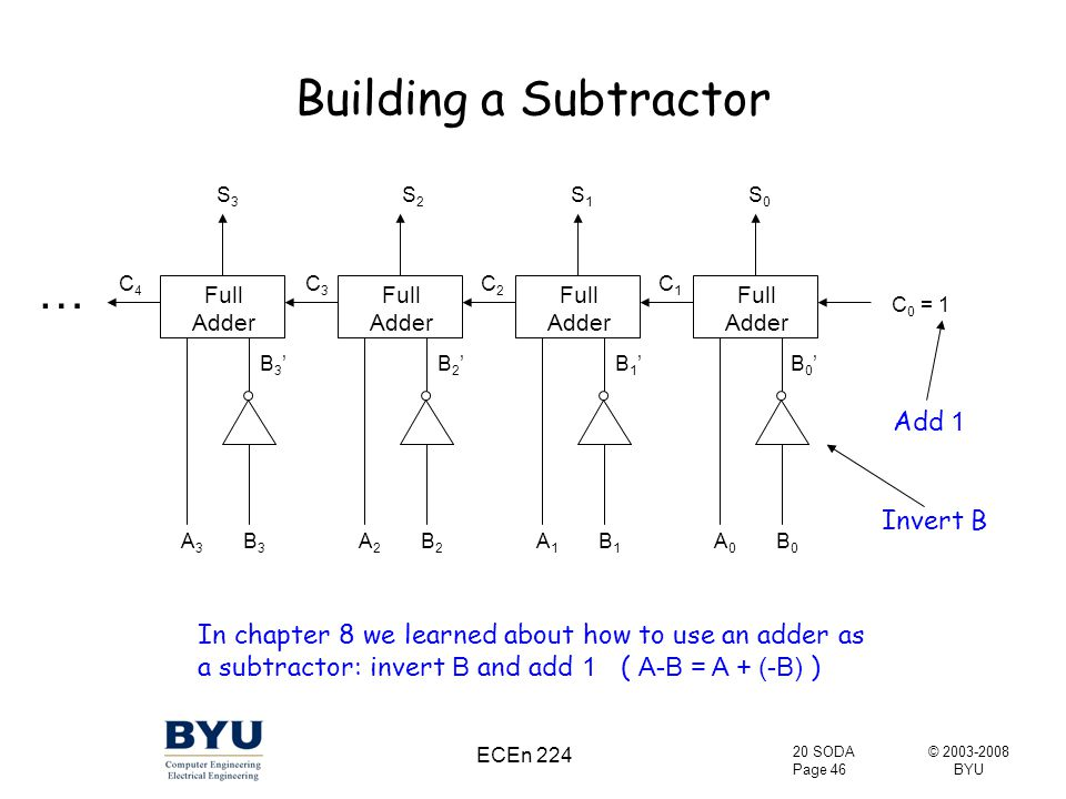 © 2003-2008 BYU 20 SODA Page 46 ECEn 224 Building a Subtractor Full Adder Full Adder Full Adder Full Adder C 0 = 1 A0A0 B0B0 B1B1 A1A1 B2B2 A2A2 B3B3 A3A3 B0'B0'B1'B1'B2'B2'B3'B3' S3S3 C4C4 S2S2 C3C3 S1S1 C2C2 S0S0 In chapter 8 we learned about how to use an adder as a subtractor: invert B and add 1 ( A-B = A + (-B) ) Add 1 C1C1 Invert B …
