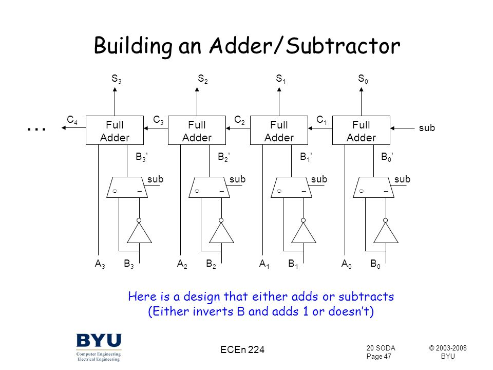 © 2003-2008 BYU 20 SODA Page 47 ECEn 224 Building an Adder/Subtractor Full Adder Full Adder Full Adder Full Adder sub A0A0 B0B0 B1B1 A1A1 B2B2 A2A2 B3B3 A3A3 B0'B0'B1'B1'B2'B2'B3'B3' S3S3 C4C4 S2S2 C3C3 S1S1 C2C2 S0S0 Here is a design that either adds or subtracts (Either inverts B and adds 1 or doesn't) C1C1 0101 0101 0101 0101 sub …